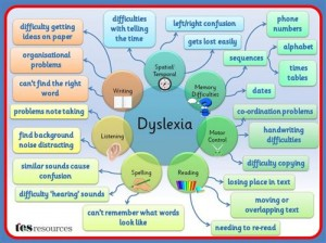 http://www.tes.co.uk/teaching-resource/Dyslexia-Difficulties-Mind-Map-6328548/